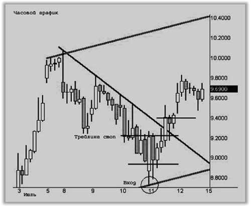 Стратегии рынка Forex